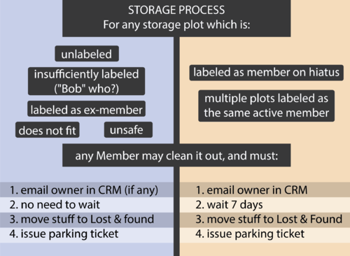 Member Storage Handling Process Sign.png